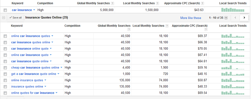 Example of how much it costs for each click on Google Search ads for car insurance keywords